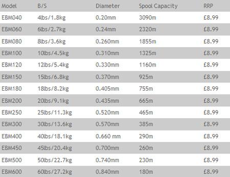 Daiwa sensor bulk spool fishing line all types sizes ebay for Fishing line types